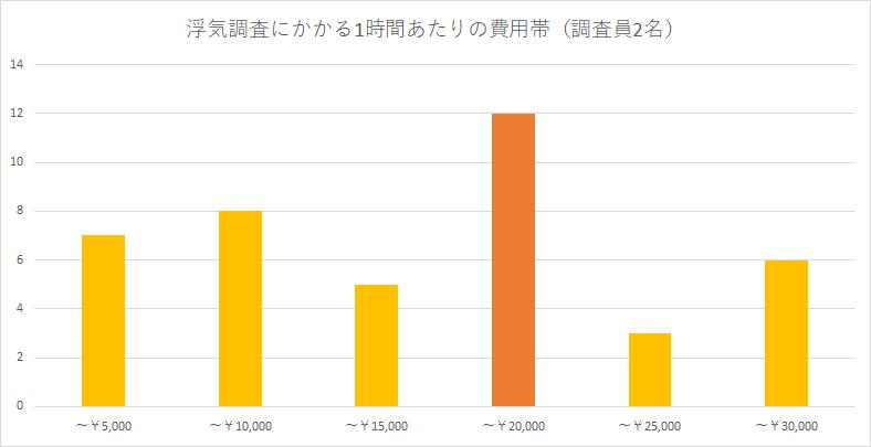 浮気調査費用の価格帯調査のグラフ